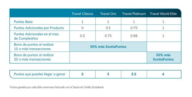 Tabldeacumulacion_ScotiaPuntos