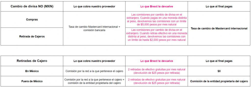 tabla comisiones mexico
